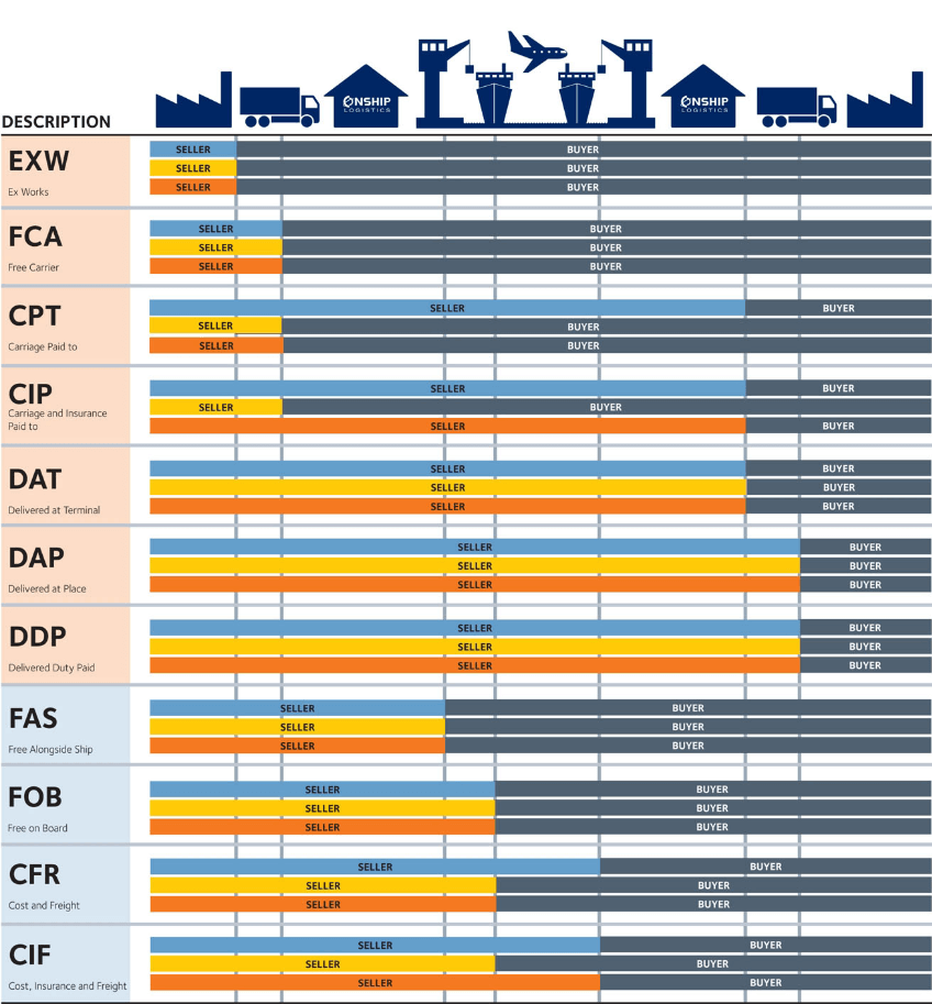 Shipping Guidance Incoterms